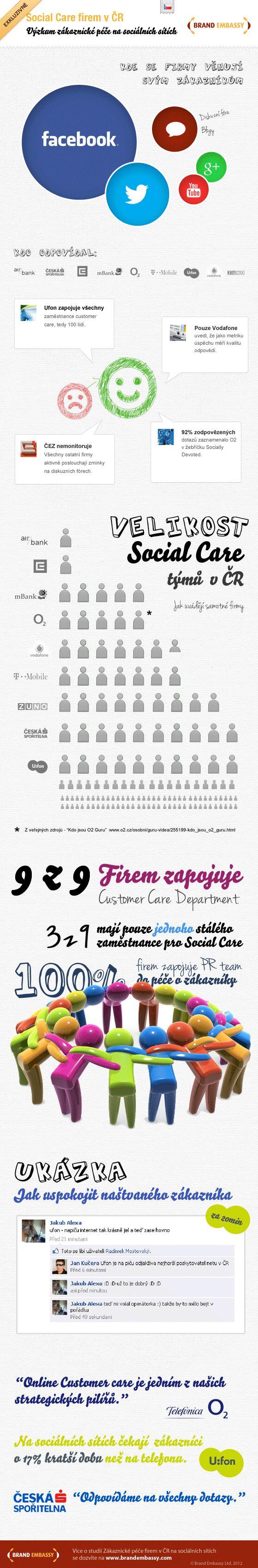 Jak to vypadá se zákaznickým servisem v Česku? U:fon má v oblasti Social Care megatým!