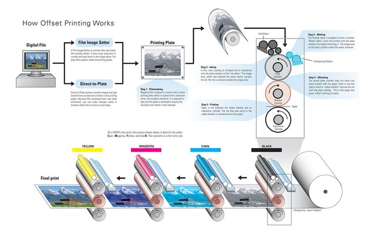 #OffsetPrinting Service in India Lotusprinters one of the leading offset Printing company located in Bangalore. We offers you offset printing service in India. To make advanced printing service find here offset printing company profile.  http://www.lotusprinters.com/