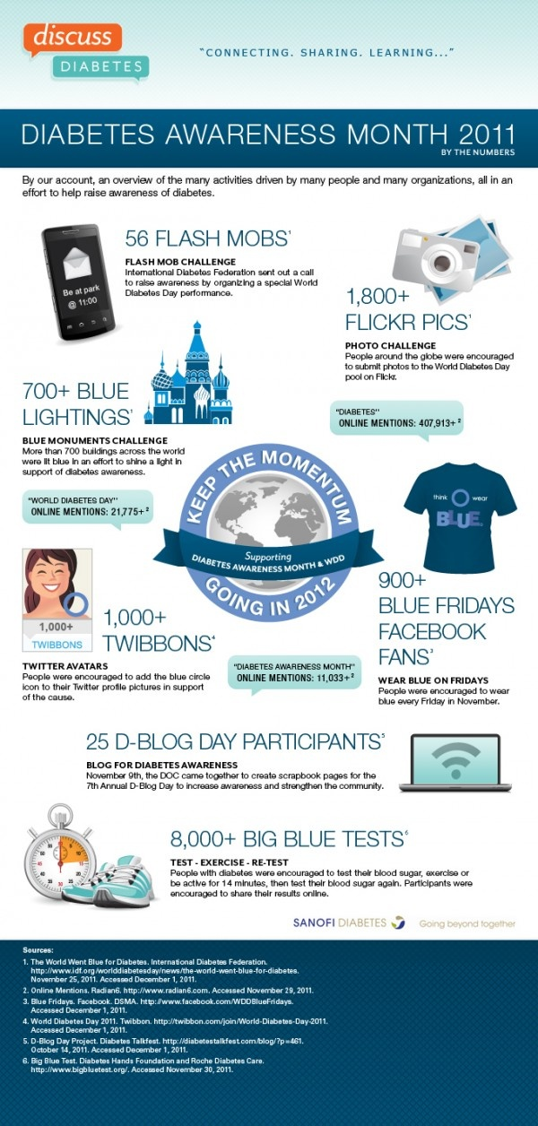 With 2012's Diabetes Awareness month approaching, here are some fun ideas from last years. Great ideas to spread awareness!