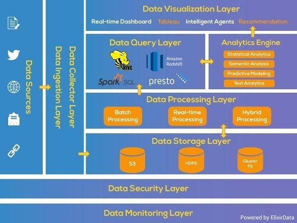 The 25+ best Data architecture ideas on Pinterest General data - data architect resume