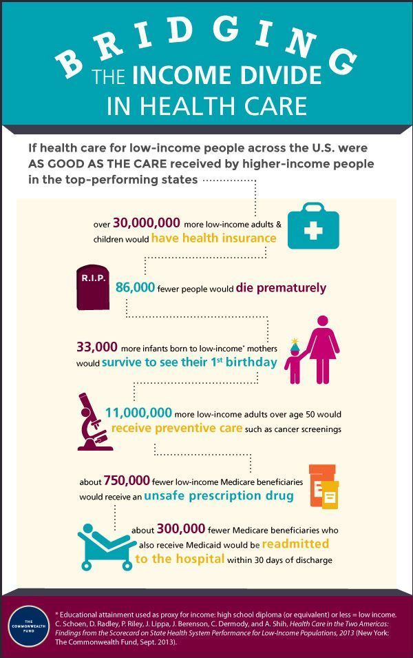 Healthcare Infografik Uberwindung Der Kluft Im Gesundheitswesen