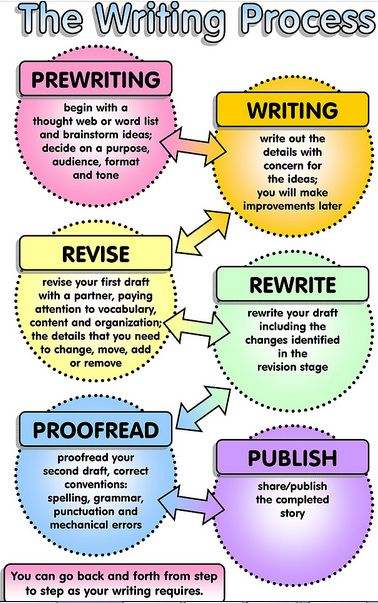 The writing process sheet can be presented and blown up for the classroom wall to remind students of the steps they should put their writing through.