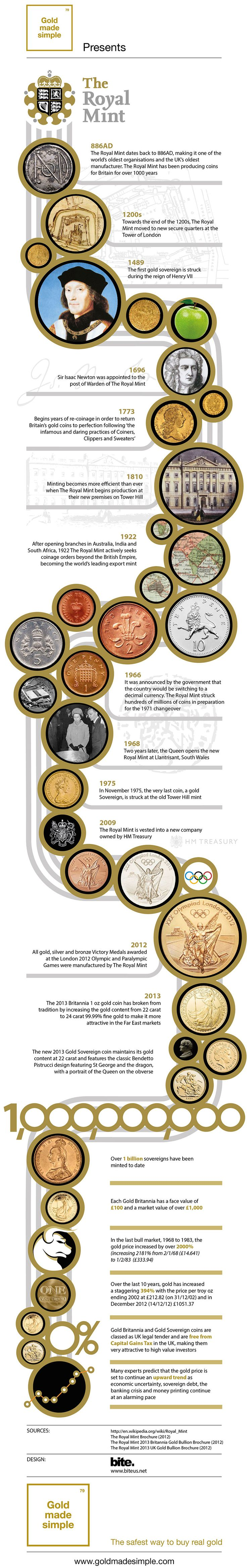Gold Made Simple: Royal Mint Infographic
