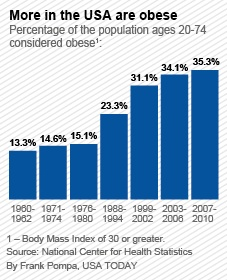 From brain to mouth: The psychology of obesity | Public Health