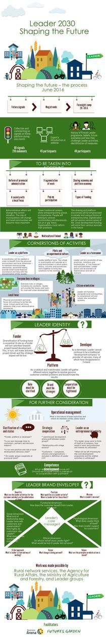 Leader 2030 - Shaping the Future | Piktochart Infographic Editor