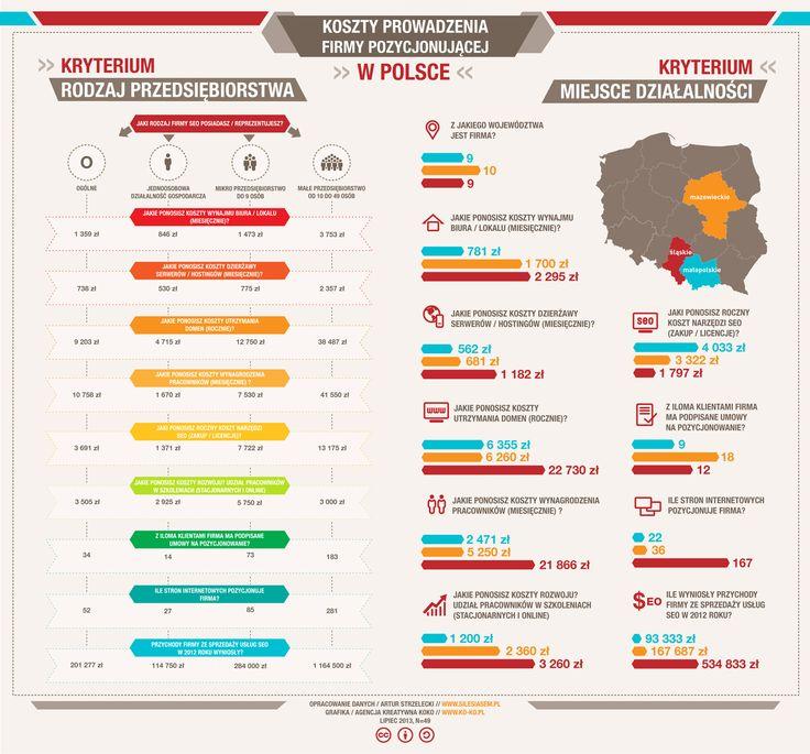 Koszty prowadzenia firmy pozycjonującej w Polsce (infografika) | Silesia SEM