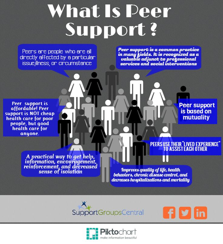 What is Peer Support?                                                                                                                                                     More