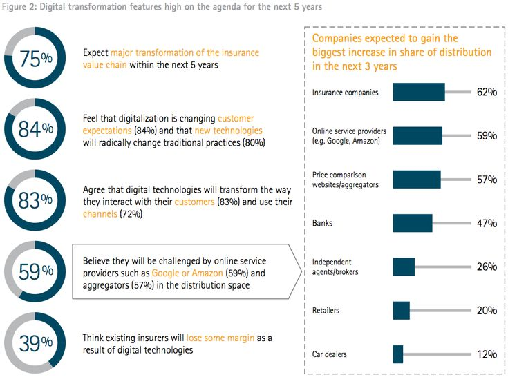 The Digital Innovation Survey polled 141 insurers globally