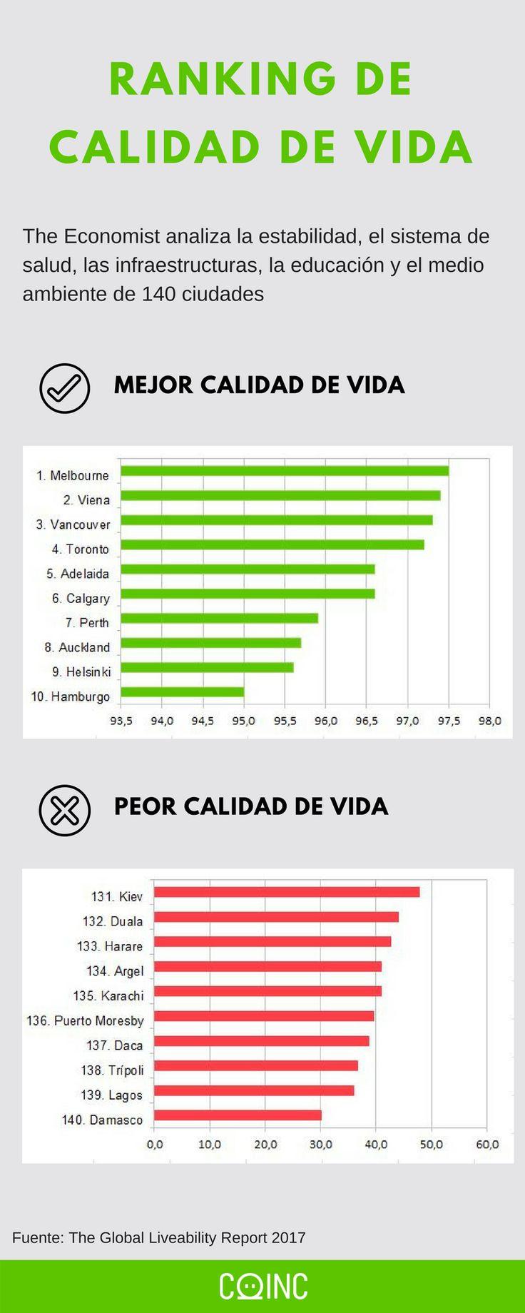 Mejores 219 im genes de infograf as y gr ficos en - Ciudades con mejor calidad de vida en espana ...