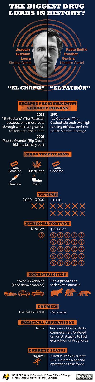 Los más grandes reyes del narcotráfico en la historia moderna: Pablo Escobar VS Chapo Guzmán - Freelance Social Blog