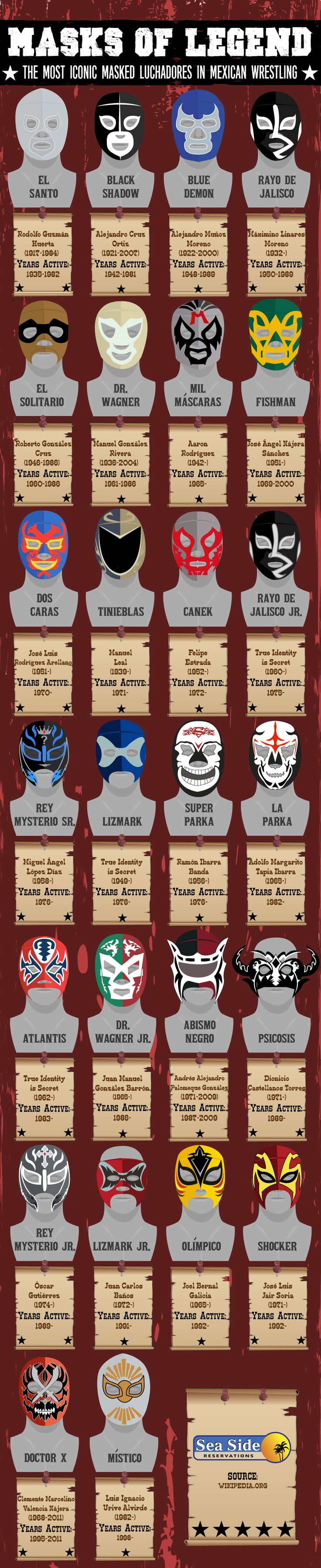 Mexican wrestlers tent to use alot of lucha libre masks to hide their identity while fighting and also to show a sign of respect to Mexican wrestlers and Mexico its self it is a very story telling item and very interesting to study.