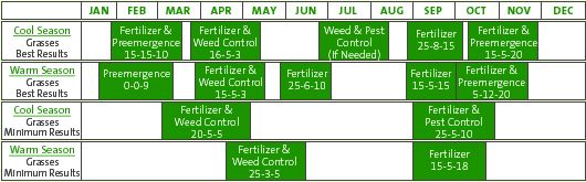 Lawn fertilizing and weeding schedule...tweak to climate