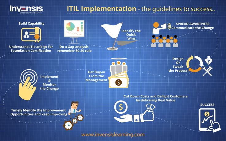 ITIL Implementation – The Guidelines to Success. TIL (Information Technology Infrastructure Library) is a globally-recognized IT service management approach in enterprises across the globe. The ITIL framework is drawn from best practices followed by both public and private sectors all over the world. Read More:goo.gl/QsarjV #IT #ITSM #ITIL