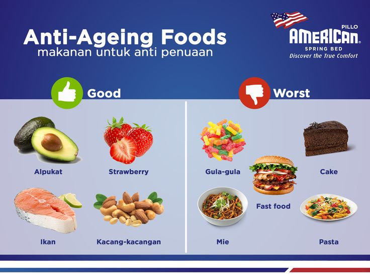 Sahabat, kali ini kami infokan tentang makanan yang baik dan yang buruk untuk anti-penuaan. Nantikan edisi-edisi berikutnya.  #AmericanPilloInfo