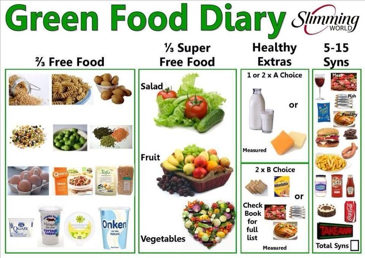 Green day food diary :)