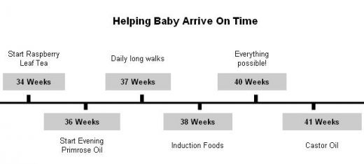 Dates to induce labor