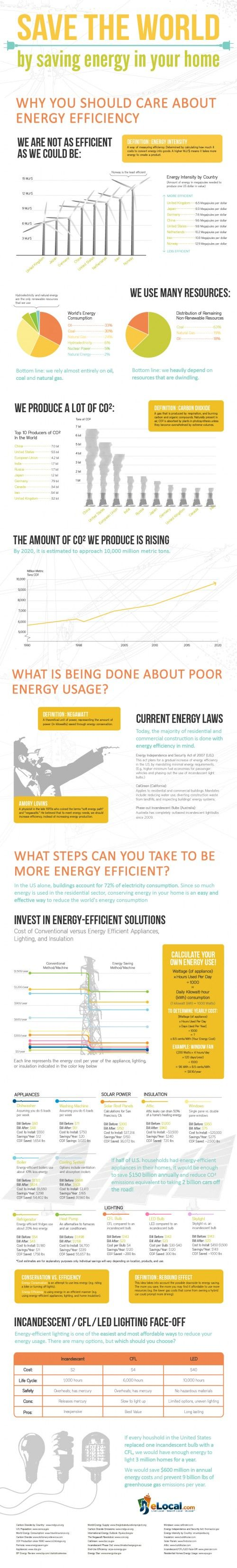 [Infographie - infographic] Save the World - by saving energy in your home