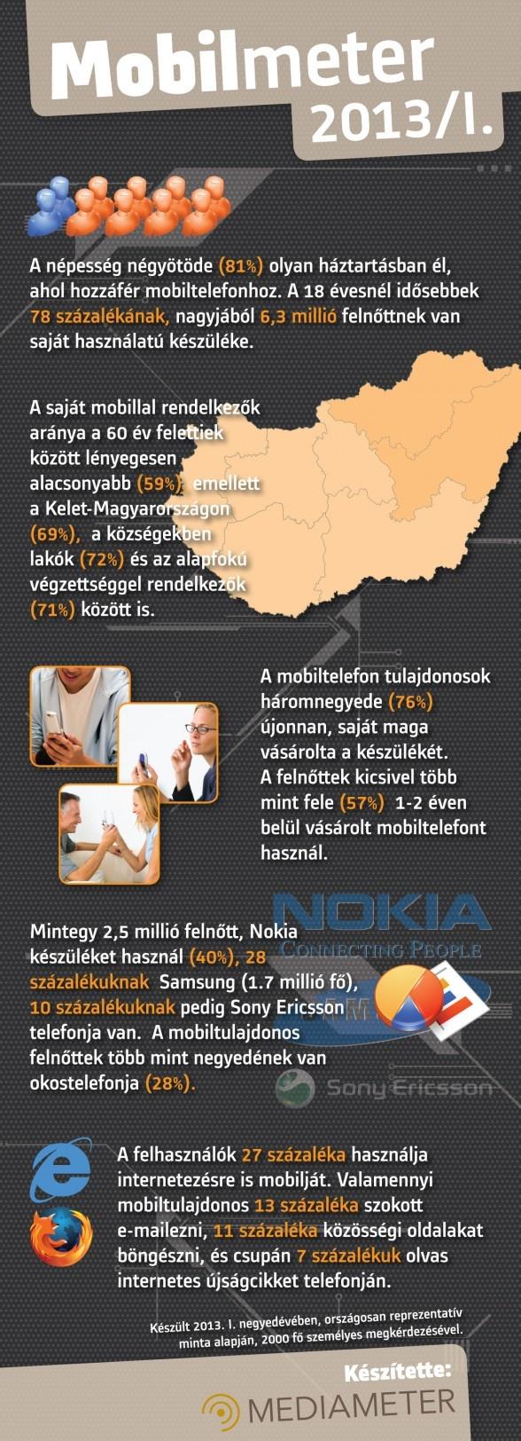 23 best Infografikák magyarul images on Pinterest | Infographic ...
