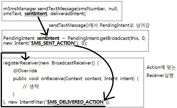 설이네요 ㅎㅎ.. 이번강좌는 어플에서 SMS문자를 전송하는 방법을 알아볼까 합니다 또한 브로드캐스트리시버에서 잠깐 소개한 문자 수신도 담겨 있습니다 0번~10번대 강좌를 보고 있으신 분들은 빨리 이 강좌까지 따라 오세요! 참고로 제 강좌는 전에 배운것이 다음 강좌에 섞여 나오는 일이 아주 많기에 전에배운건 꼭 아시고 계셔야만 합니다 27. 어플에서 SMS(문자) 전송 하기 27-1 안드로이드 앱에서 문자를 전송하기 전에..