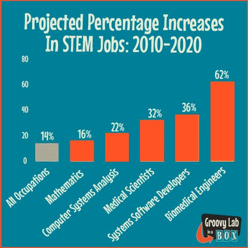 Stem Schools Uk: Projected Percentage Increases In STEM Jobs: 2010-2020