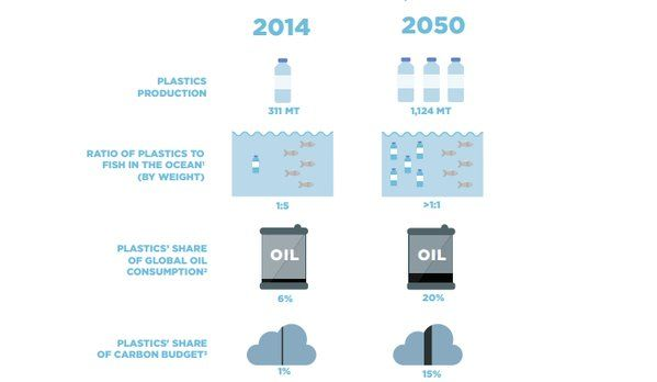 Could plastic-eating bacteria be the solution to the world's garbage problem? http://wef.ch/1Ui81xP  #environment