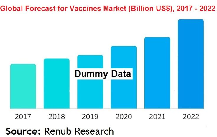 Global Vaccines Market to be an opportunity of more than US$ 60 Billion