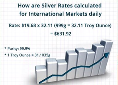 Calculating #Silver_Rate for International Markets