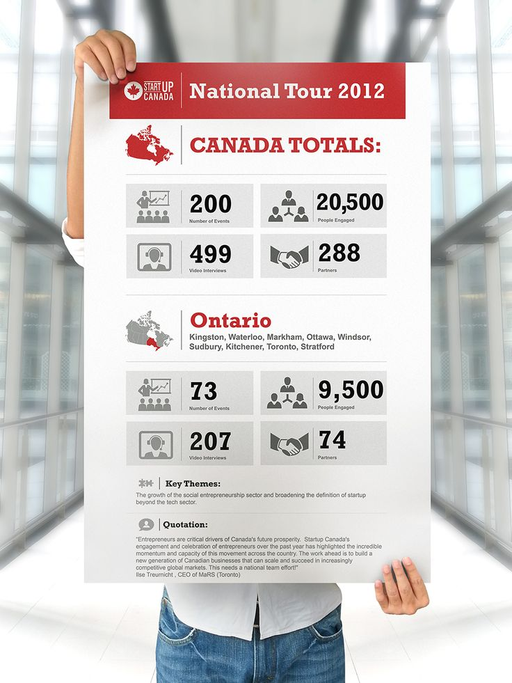 Startup Canada: Infographic | www.hintongroup.com