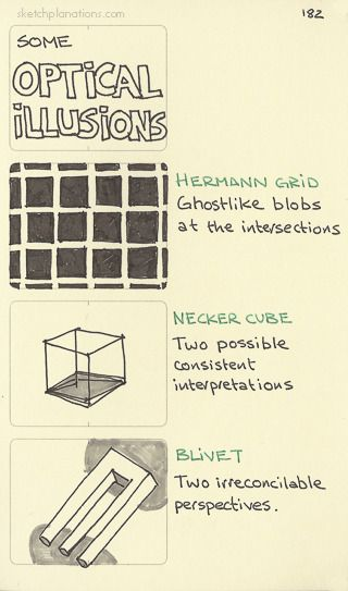 Some optical illusions.  The Hermann Grid, the Necker cube, and the Blivet