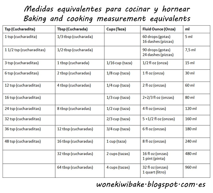Baking and cooking measurement equivalents / Medidas equivalentes para cocinar y hornear