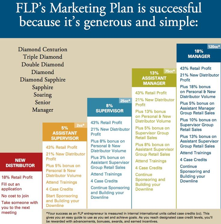 forever living marketing plan - Google Search