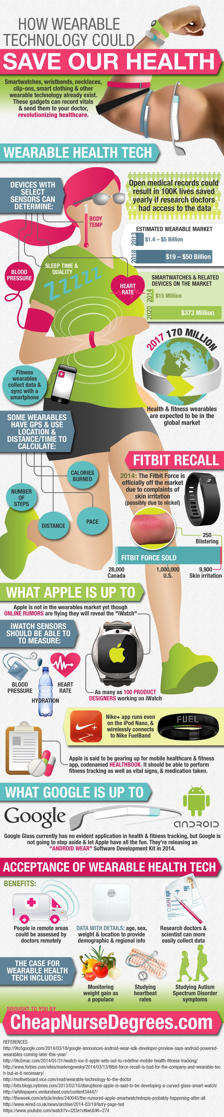 How Wearable Technology Could Save Our Health image wearable technology7