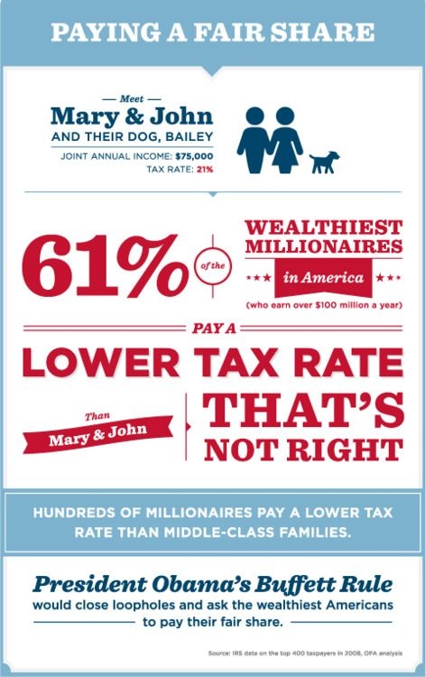 Tax code unfairness as depicted in a handy infographic.
