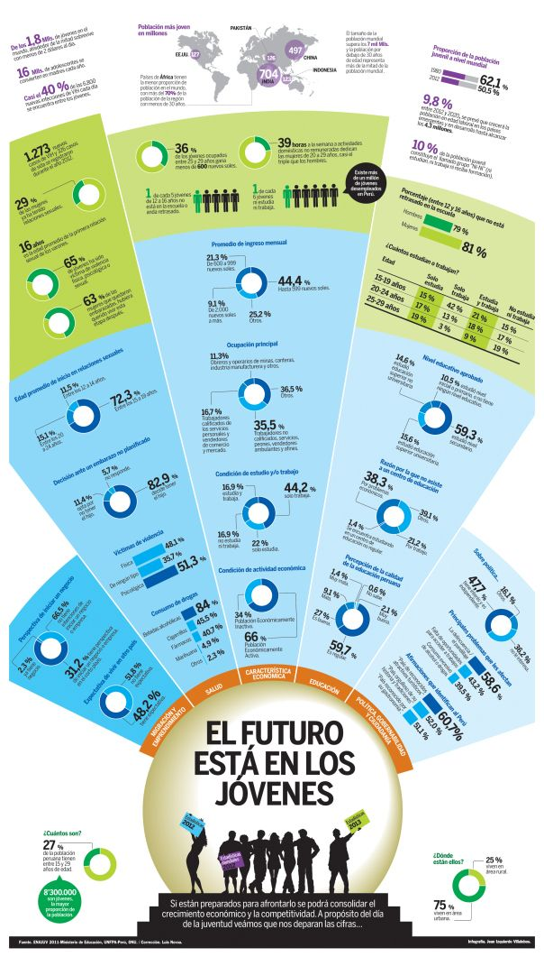La juventud peruana #infografia