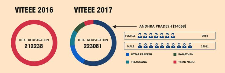 An infograph showing number of candidates who appeared for VITEEE 2016 in comparison with VITEEE 2017. Moreover, it also shows some detailed demographics. Such as Which state had maximum number of candidates and how many were male/female, etc.