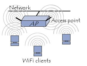 WiFi infrastructure mode (802.11b)