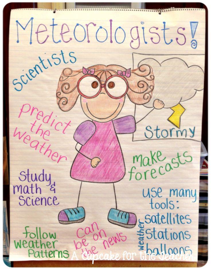 A Cupcake for the Teacher: Anchor Chart Eye Candy!