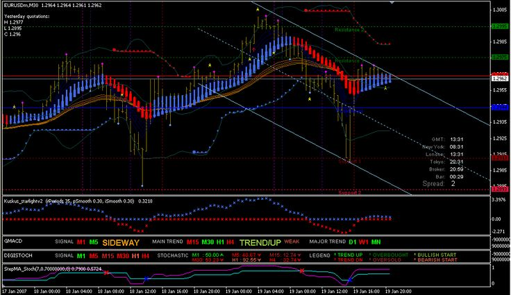 Accurate Forex Signals and Mentoring