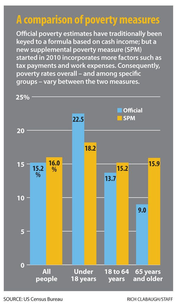 essay on below poverty line In india, planning commission estimates the number and proportion of people living below the poverty line at national and state levels, separately for rural and urban areas.