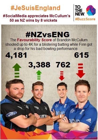 #BuzzScore Report is Out! #SocialMedia thrashes @ECB_cricket's @finnysteve & applauds @BrendonMcCullum's 50 #NZvsENG