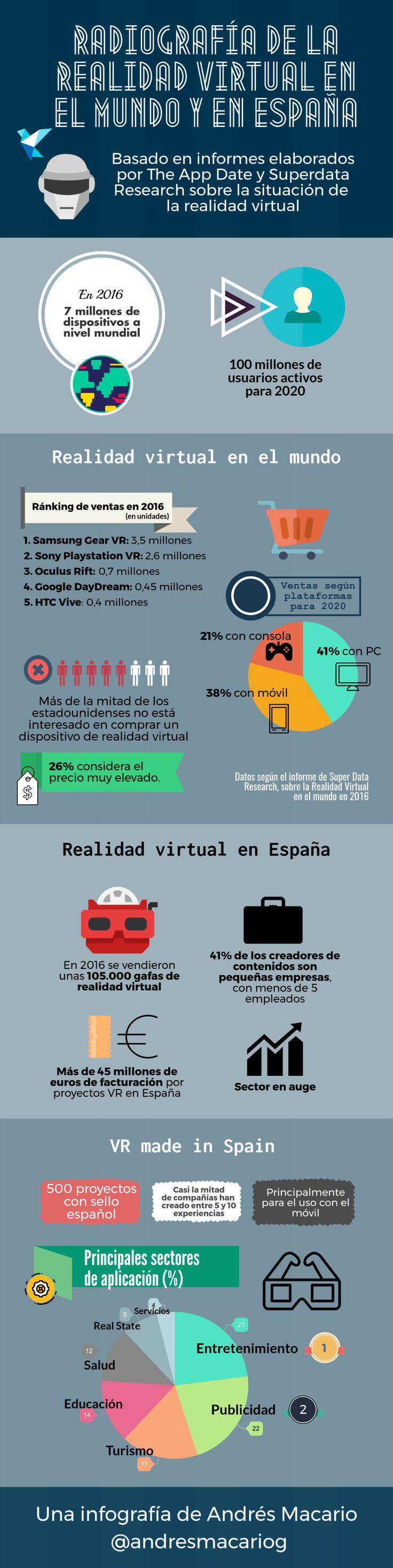 Radiografía de la realidad virtual en el Mundo y en España #infografia