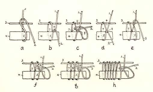 Diagram & tutorial of netting technique using a gauge.
