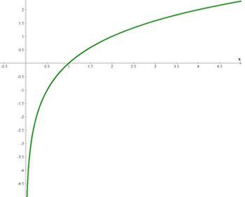 La función logarítmica en base a es la función inversa de la exponencial en base a. Se define como: y=loga(x) a mayor que cero y distinto de uno.