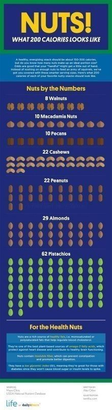 Snack Smart – What 200 Calories of Nuts Looks Like [INFOGRAPHIC]