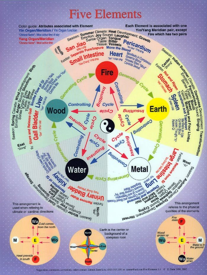 HEALING WAYS: FIVE ELEMENTS CHART