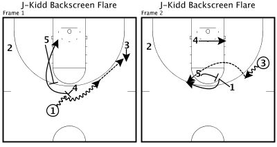 Fast Model Library: The Nets ran this Secondary Offense set in the 2003 NBA Finals against the San Antonio Spurs. Byron Scott sought to post Kenyon Martin, the trailer, and get a flare screen for Kidd so he could knock down a three pointer.