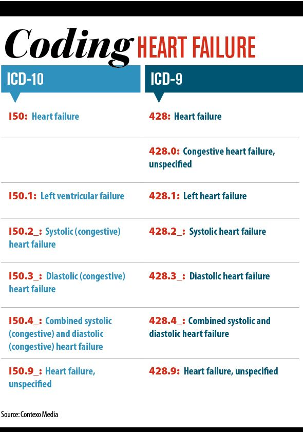 304 best medical coding 2017 2018 images on pinterest medical the codenbspstructure and code descriptionsnbspfor coding heart failure in international classification of revision clinical and run very pa fandeluxe Image collections
