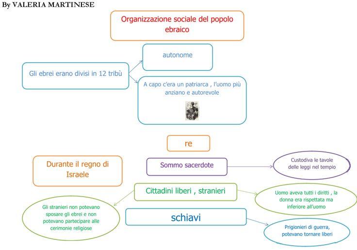 organizzazione-sociale-del-popolo-ebraico