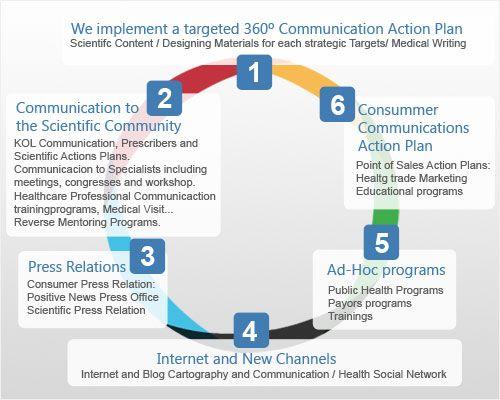 comunicación 360 - Buscar con Google
