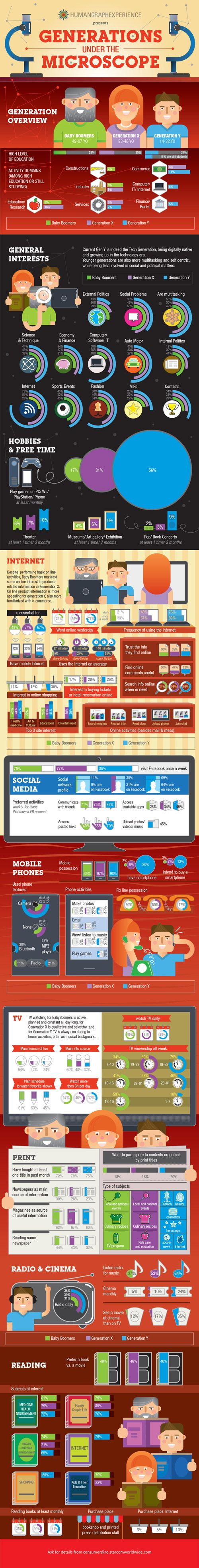 2013/Oct/10 - Generations under the Microscope - --- #socialmedia #infographic #2013